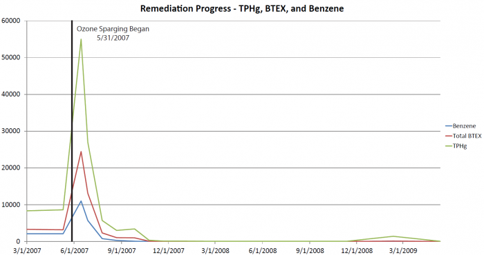 Remediation-Progress1