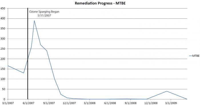 Remediation-Progress2